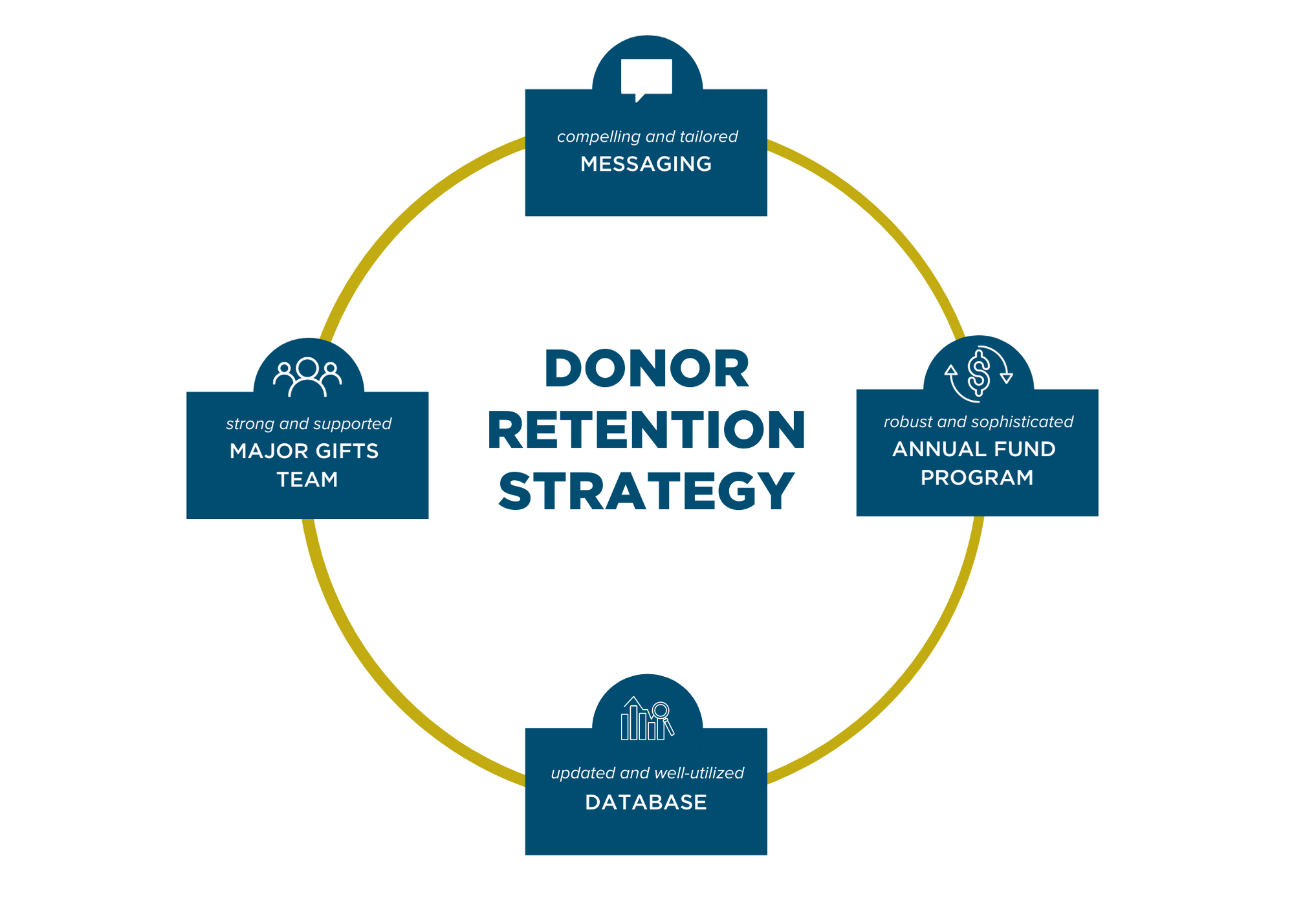 Donor Retention Strategy graphic