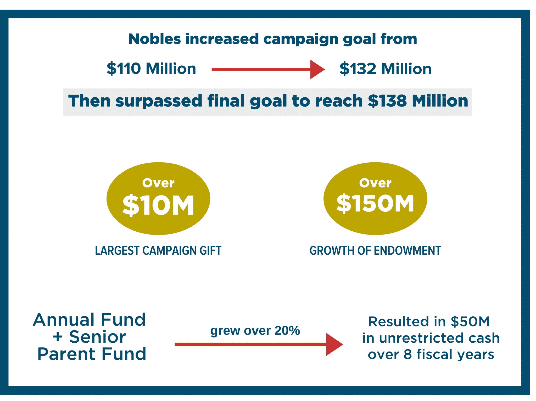 nobles-graphic