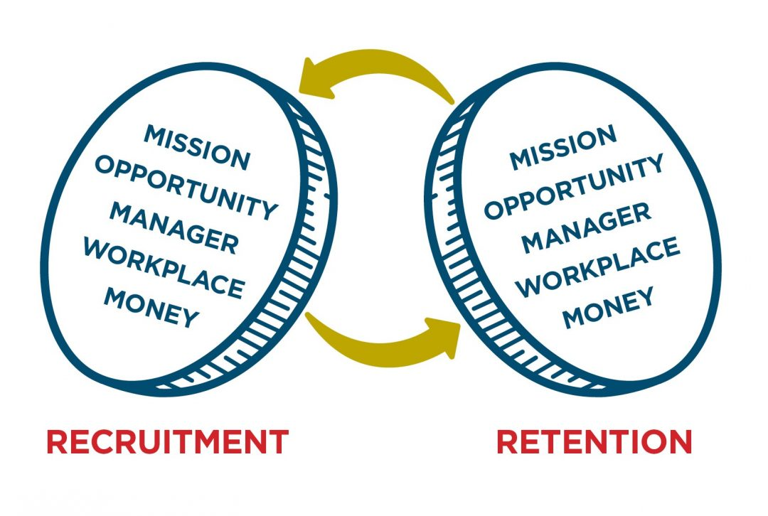 Retention and Recruitment two sides of same coin graphic